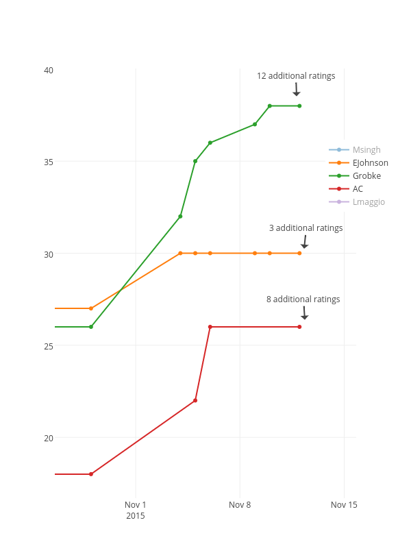 Msingh, EJohnson, Grobke, AC, Lmaggio | scatter chart made by Mybhma | plotly