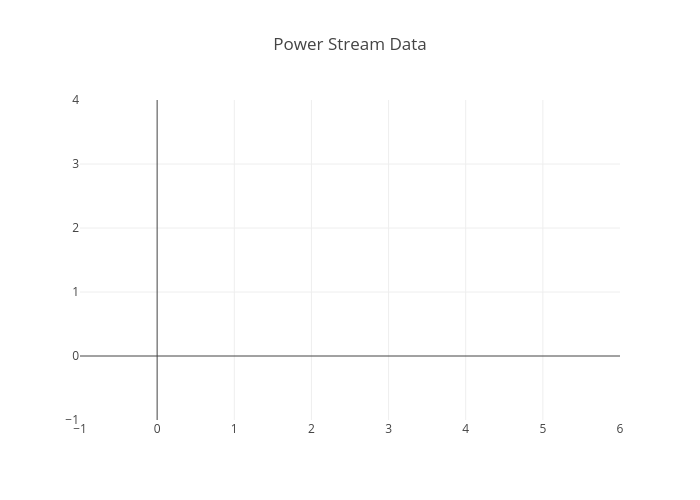 Power Stream Data |  made by Myboiler | plotly