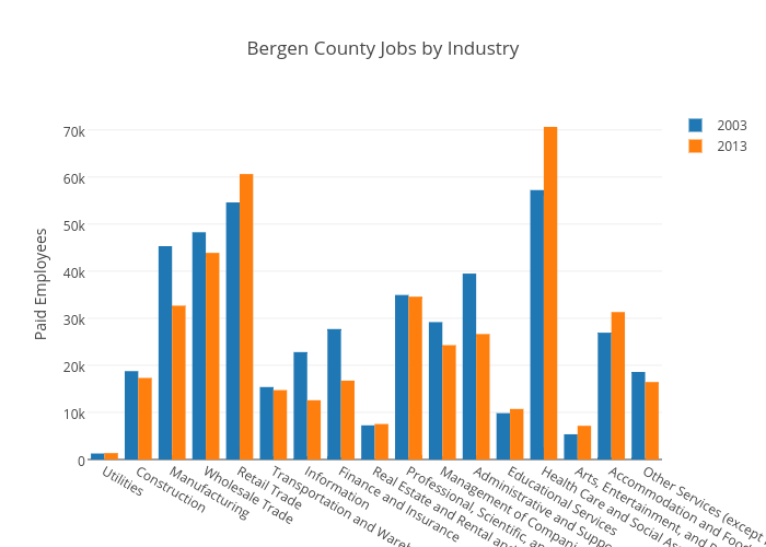 Bergen County Jobs by Industry