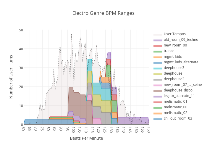 Electro Genre Bpm Ranges Filled Line Chart Made By Mysterydate Plotly
