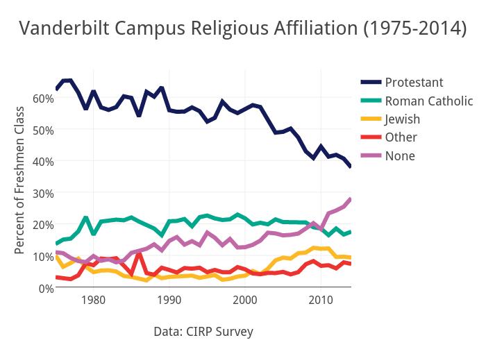 Vanderbilt Campus Religious Affiliation (1975-2014)