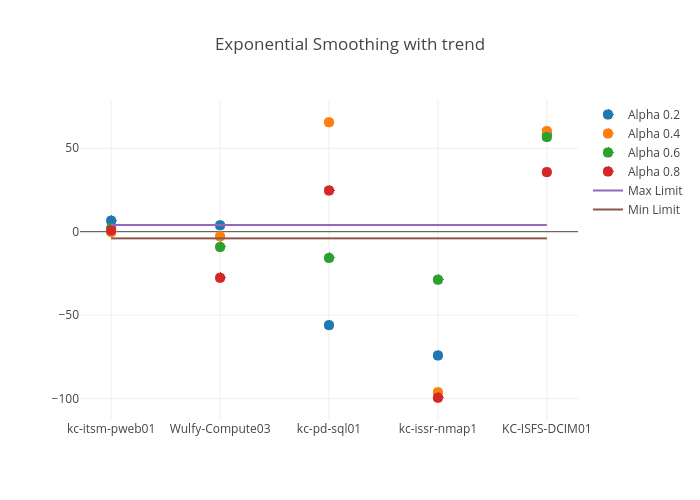 Exponential Smoothing with trend | scatter chart made by