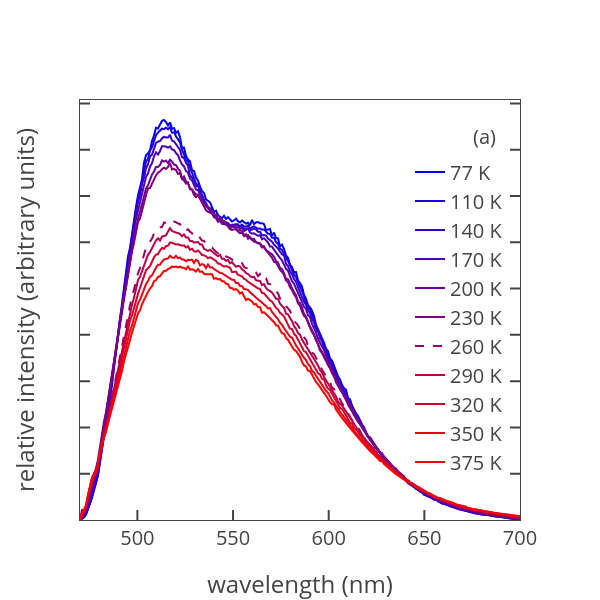 Relative Intensity Arbitrary Units Vs Wavelength Nm Ter Chart Made By Nathangeo Plotly