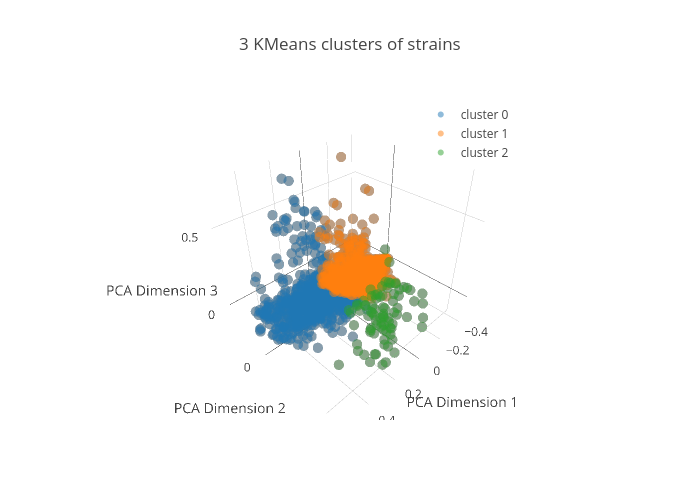 3 KMeans clusters of strains