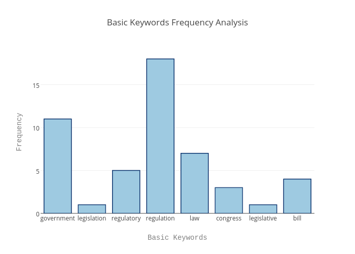 Basic keywords frequency analysis bar chart made by naz16 plotly ccuart Choice Image