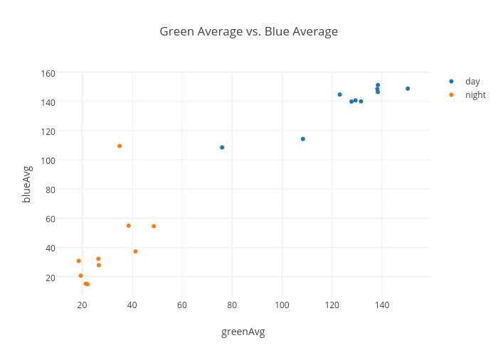 Green Average vs. Blue Average