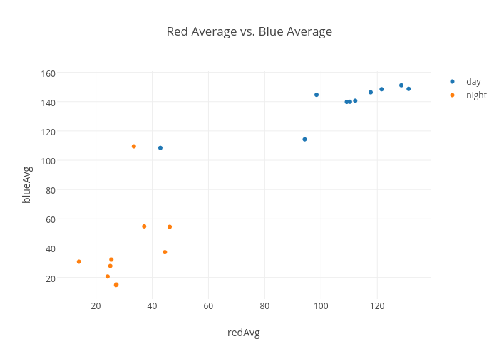 Red Average vs. Blue Average