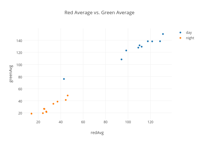 Red Average vs. Green Average