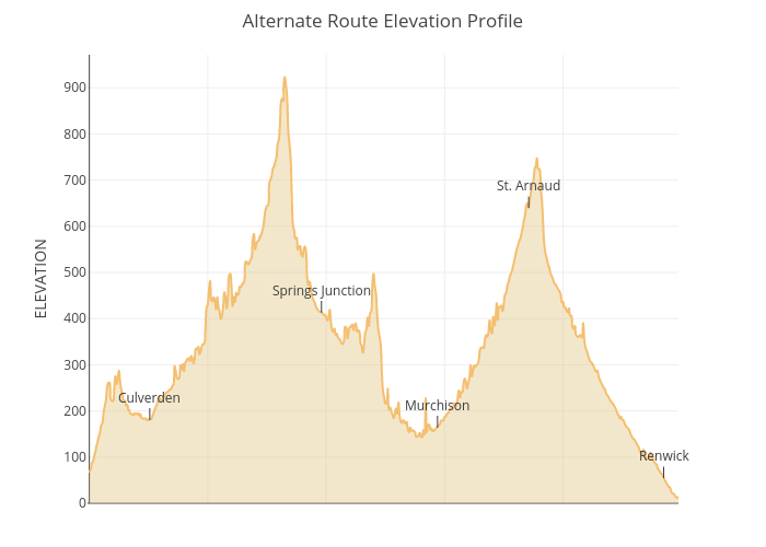 Alternate Route Elevation Profile | filled line chart made by Nctir_gis | plotly