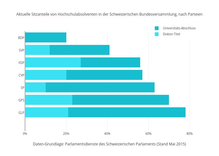 Anteil Parlamentarier mit Doktor-Titel oder Universitätsabschluss im Jahr 2015