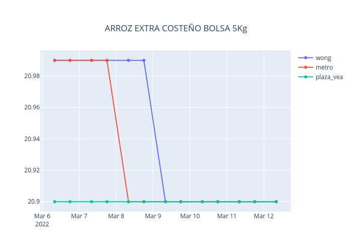 ARROZ EXTRA COSTEÑO BOLSA 5Kg   line chart made by Neisserbot   plotly