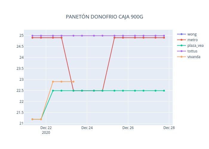 PANETÓN DONOFRIO CAJA 900G | line chart made by Neisserbot | plotly