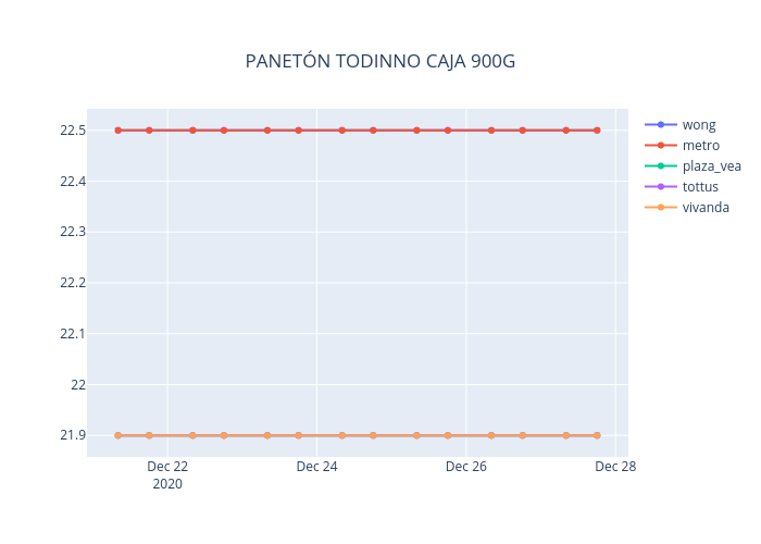 PANETÓN TODINNO CAJA 900G   line chart made by Neisserbot   plotly