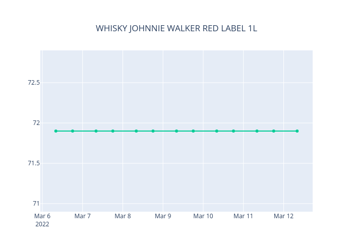 WHISKY JOHNNIE WALKER RED LABEL 1L | line chart made by Neisserbot | plotly