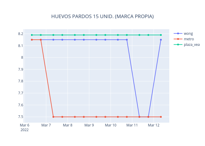 HUEVOS PARDOS 15 UNID. (MARCA PROPIA) | line chart made by Neisserbot | plotly