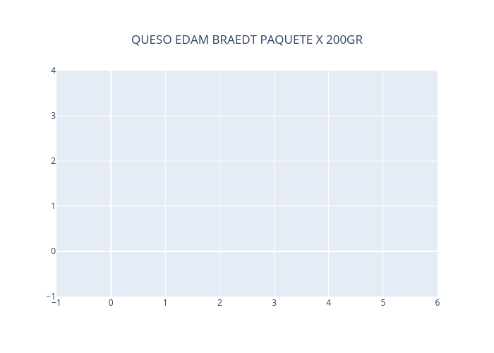 QUESO EDAM BRAEDT PAQUETE X 200GR | line chart made by Neisserbot | plotly
