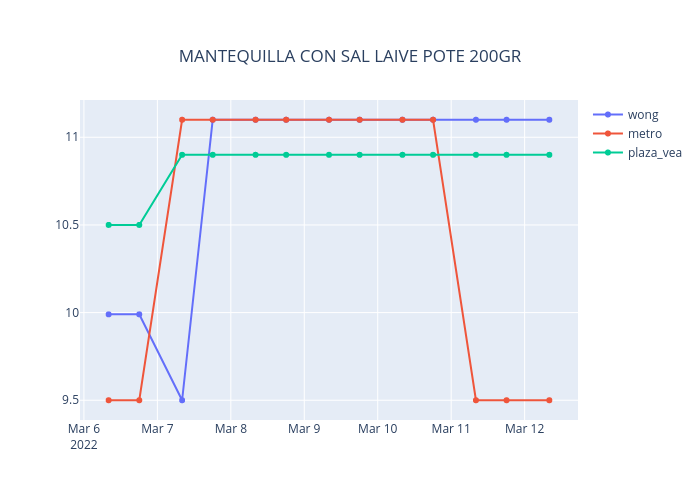 MANTEQUILLA CON SAL LAIVE POTE 200GR | line chart made by Neisserbot | plotly