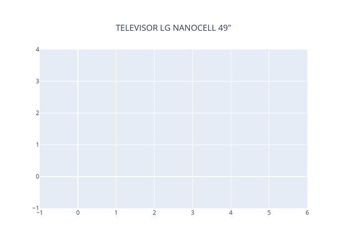 """TELEVISOR LG NANOCELL 49"""" 