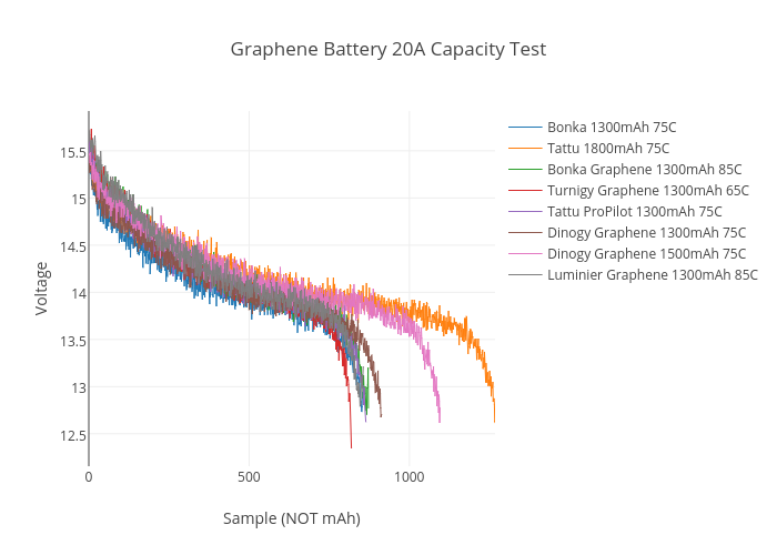 Graphene Battery 20A Capacity Test | line chart made by Neonbjb | plotly