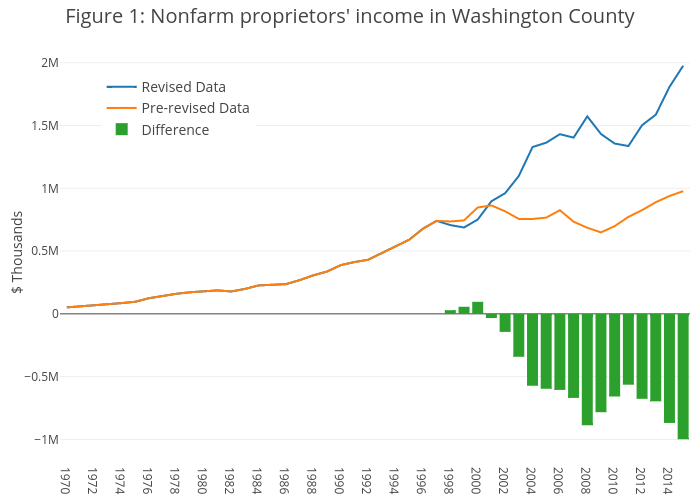 Figure 1: Nonfarm proprietors' income in Washington County | line chart made by Nercpdx123 | plotly