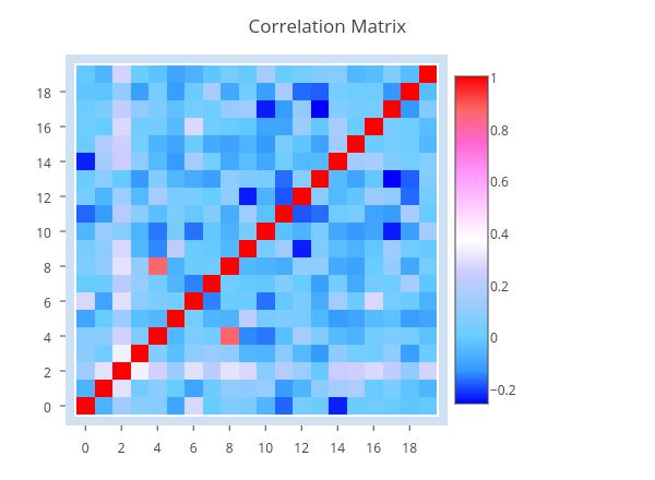Correlation Matrix | heatmap made by Newaccountz | plotly