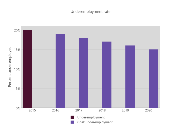 Underemployment rate | bar chart made by Newhavenctp | plotly