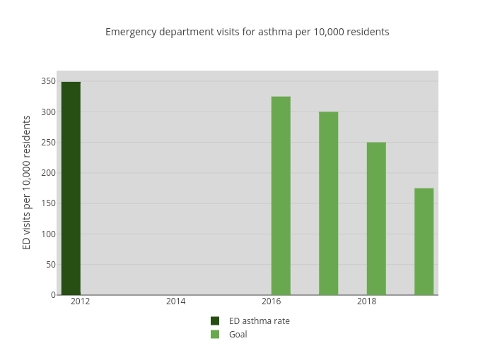 Emergency department visits for asthma per 10,000 residents | bar chart made by Newhavenctp | plotly