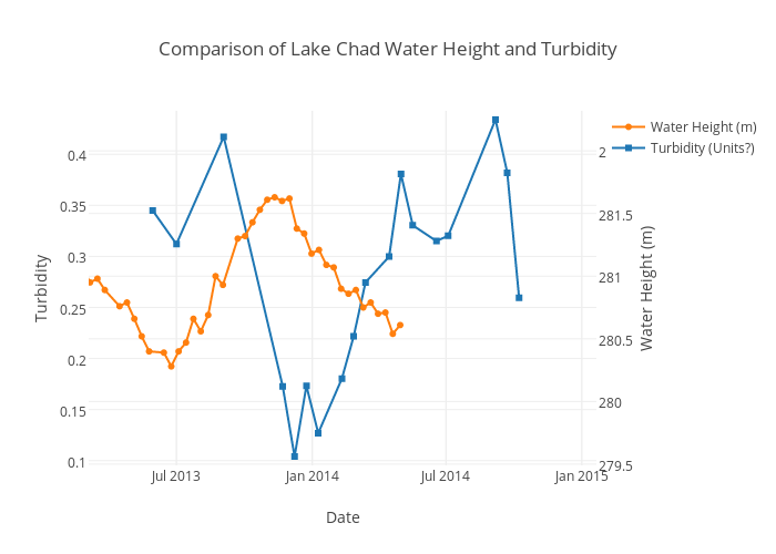water and line graph Free graph worksheets - create your own customizable graph worksheets you enter the data and choose the type of graph, we make the.