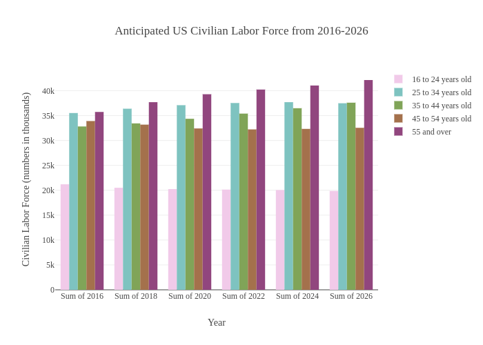 Anticipated US Civilian Labor Force from 2016-2026 | bar chart made by Nichshaw | plotly