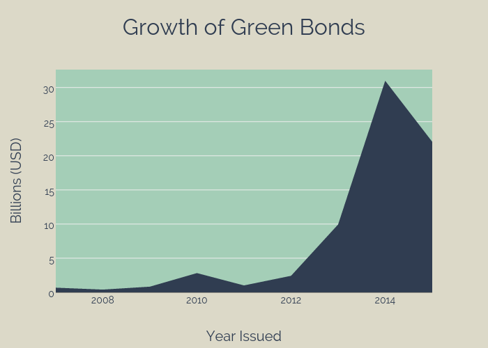 Growth of Green Bonds