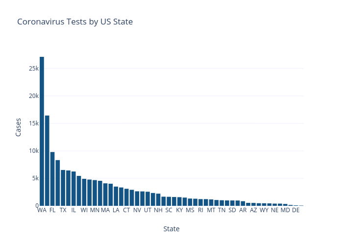 Coronavirus Tests by US State | bar chart made by Nickmccullum | plotly
