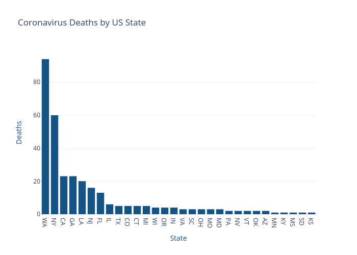 Coronavirus Deaths by US State | bar chart made by Nickmccullum | plotly
