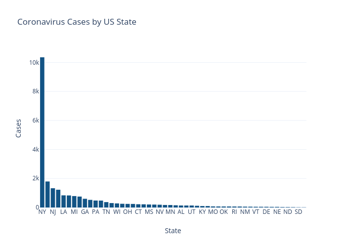 Coronavirus Cases by US State   bar chart made by Nickmccullum   plotly