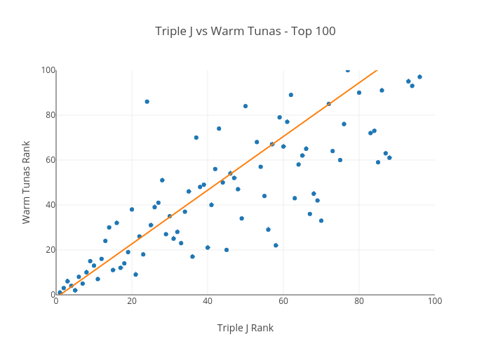 Triple J vs Warm Tunas - Top 100 | scatter chart made by Nickw444 | plotly