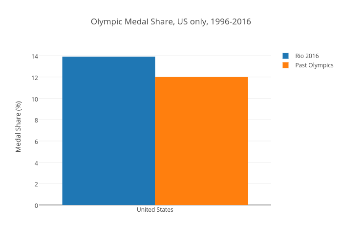 Olympic Medal Share, US only, 1996-2016 | grouped bar chart made by Nickwan | plotly