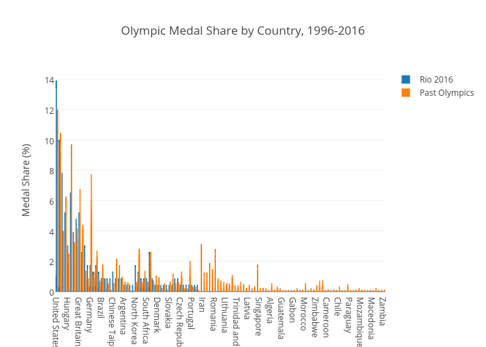 Olympic Medal Share by Country, 1996-2016 | grouped bar chart made by Nickwan | plotly
