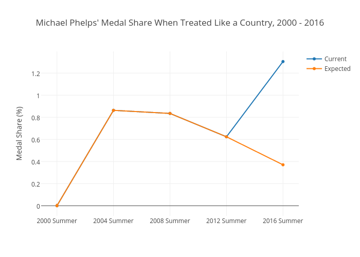 Michael Phelps' Medal Share When Treated Like a Country, 2000 - 2016 | scatter chart made by Nickwan | plotly