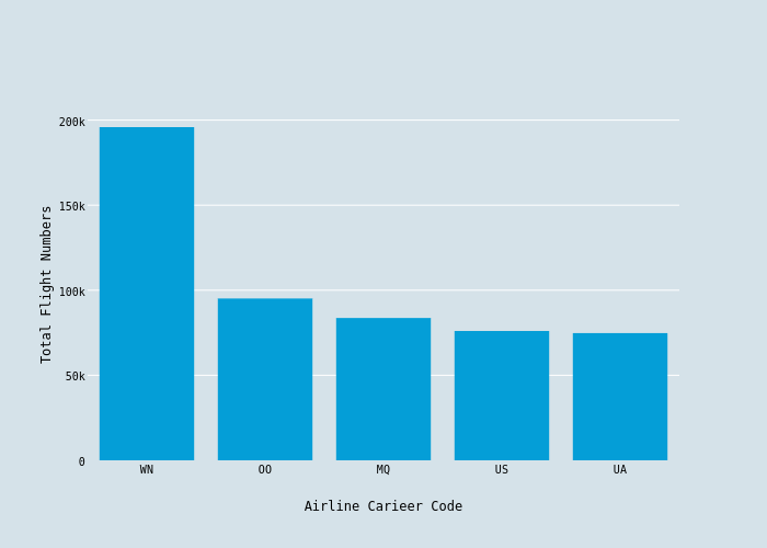 Total Flight Numbers vs Airline Carieer Code | bar chart