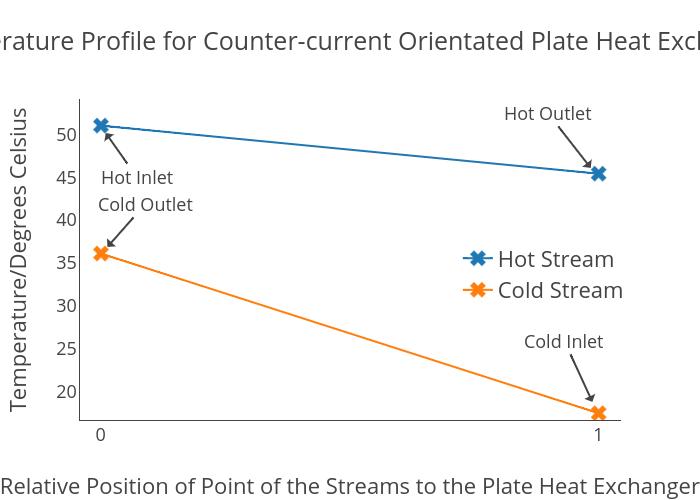 temperature profile diagram