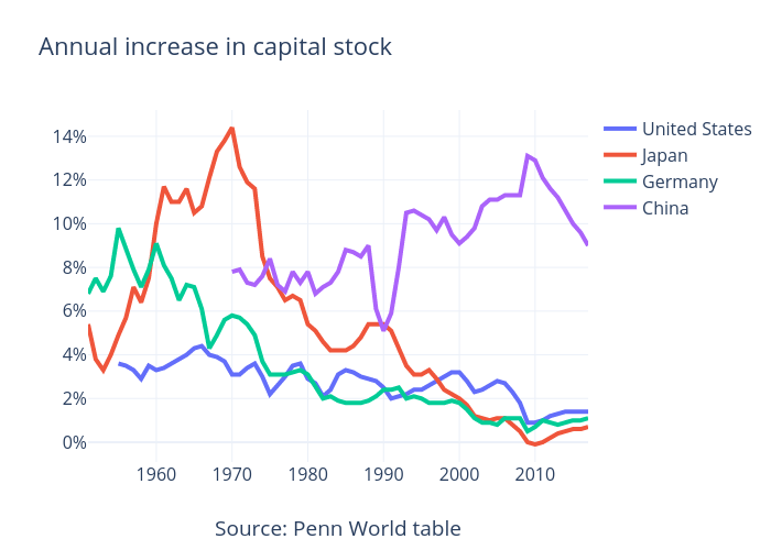 change in capital stock