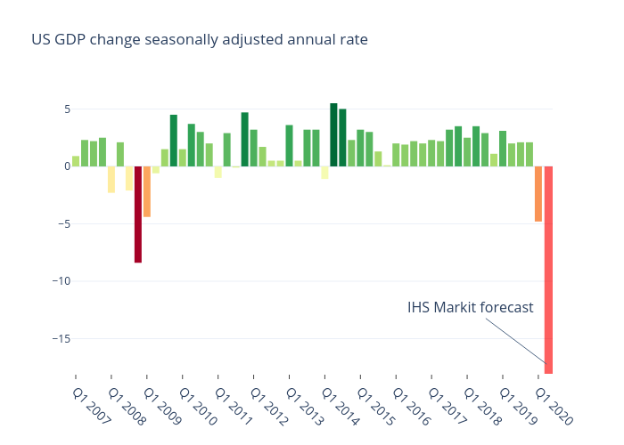 US GDP change seasonally adjusted annual rate | bar chart made by Niklasalbin | plotly