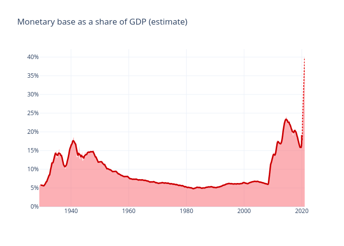 Monetary base as a share of GDP (estimate)    made by Niklasalbin   plotly