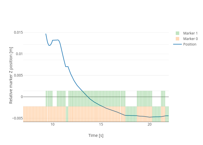 Relative marker Z position [m] vs Time [s] | scatter chart made by Nikoperugia | plotly