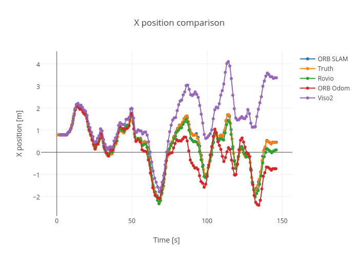 X position comparison | line chart made by Nikoperugia | plotly