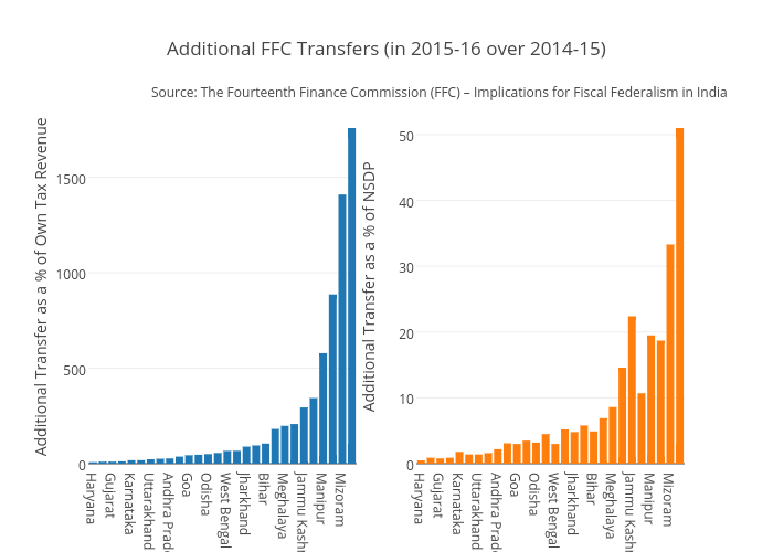 Additional FFC Transfers (in 2015-16 over 2014-15) | bar chart made by Nilakar | plotly
