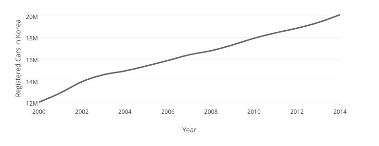 Registered Cars in Korea vs Year