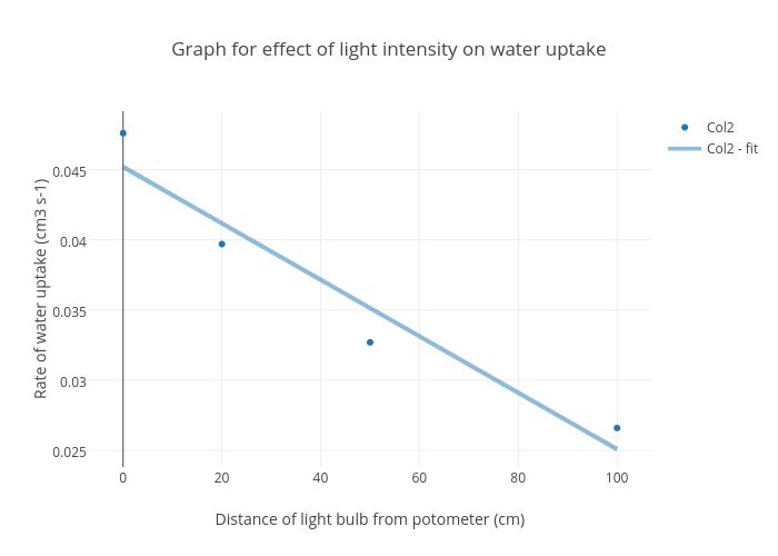 effects of light intensity on the In performing the four functions of stage lighting the designer works with four basic controllable properties of light: intensity,  effects on the stage floor.
