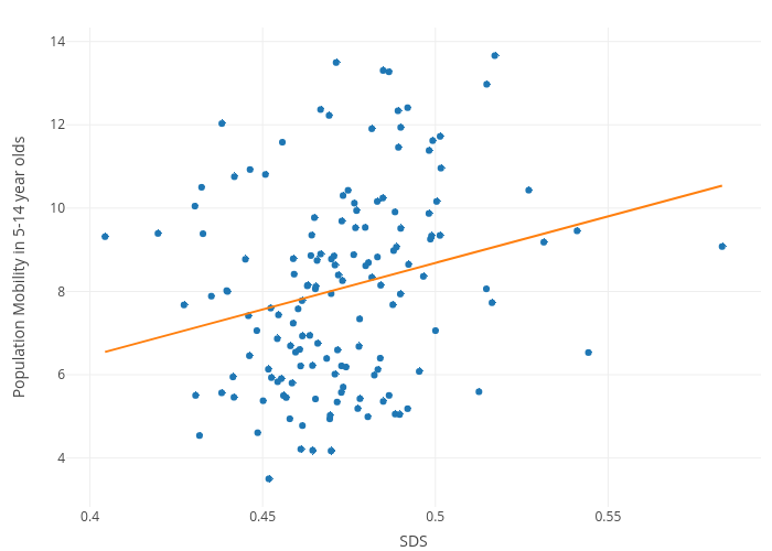 Scatter plot chart showing population mobility in 5 to 14-year-olds. Described under the heading The data we used.