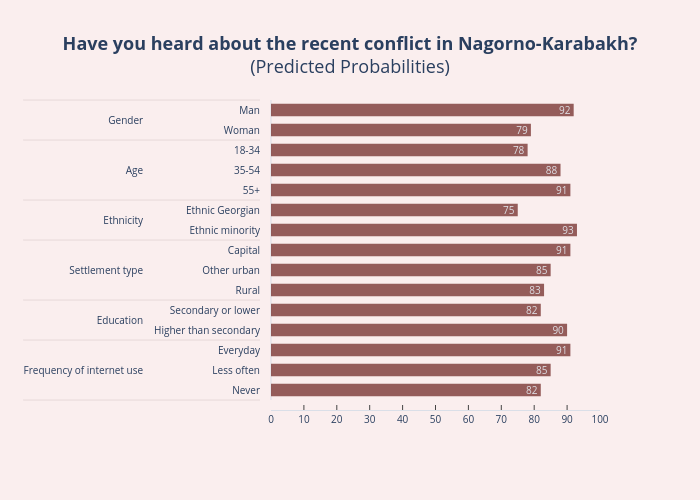 Have you heard about the recent conflict in Nagorno-Karabakh?(Predicted Probabilities) | bar chart made by Ninozubashvili | plotly
