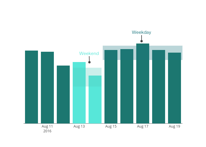 stacked bar chart made by Nis2 | plotly